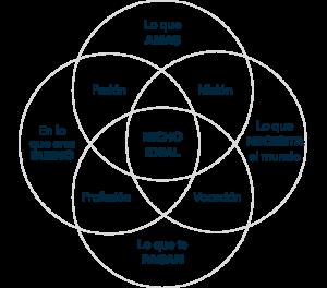 IKIGAI para definir tu propósito y que se convierta en tu nicho